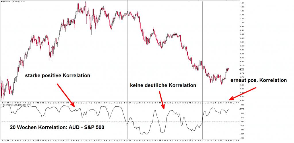 Korrelation AUD-SPX