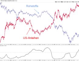 Bonds und Rohstoffe: Korrelation beachten!