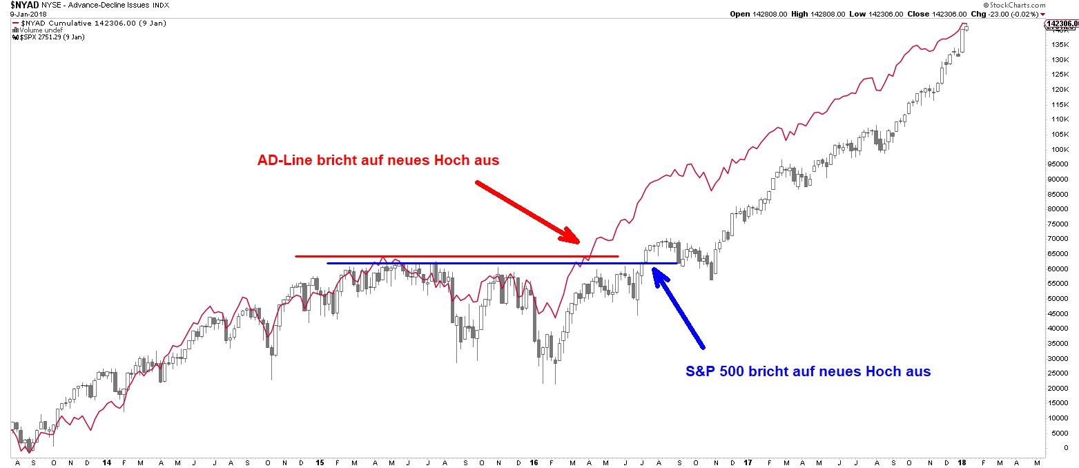 AD-Line und S&P 500 - Ausbruch auf neues Hoch 2016
