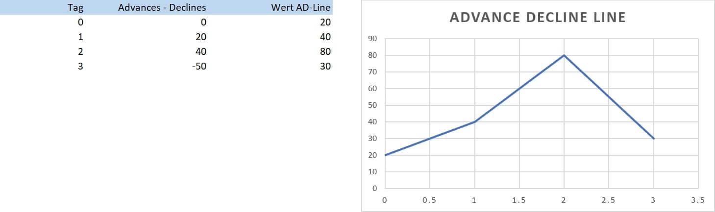 AD-Line eigenes Beispiel Excel-min
