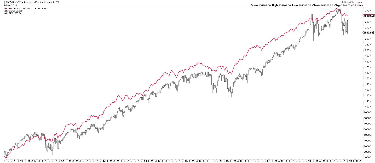AD-Line und S&P 500