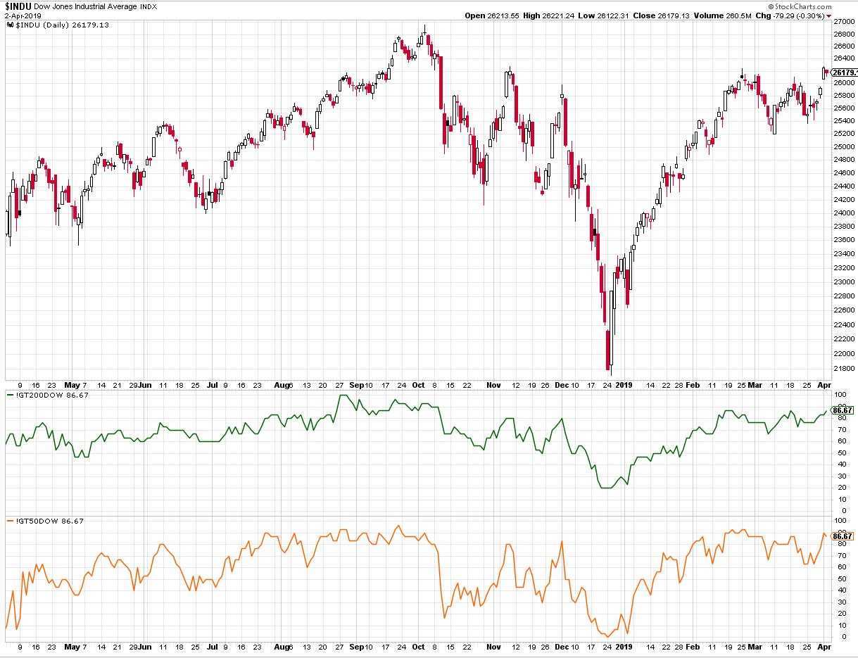 Anzahl Akiten über SMA 50 & 200 Dow Jones - 2019-04-04