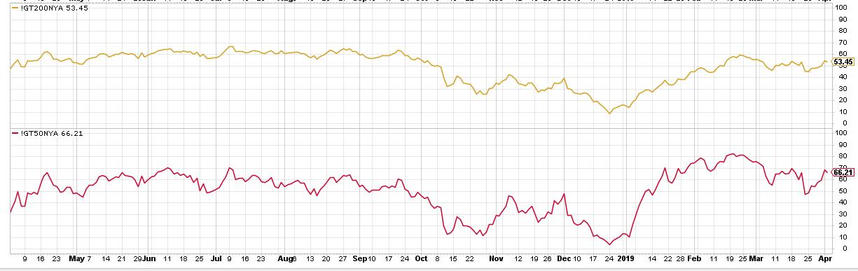 Anzahl Aktien über SMA NYSE - 2019-04-04