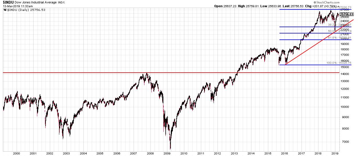 Dow mit Trendlinie 2019-03-29