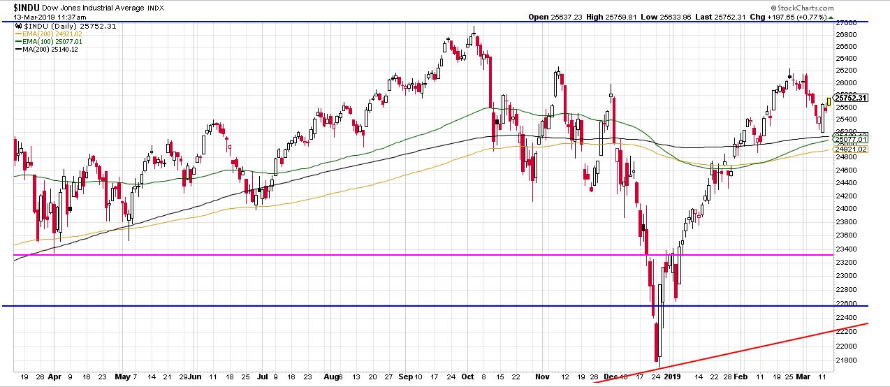 Dow mit EMA & SMA 200 2019-03-29