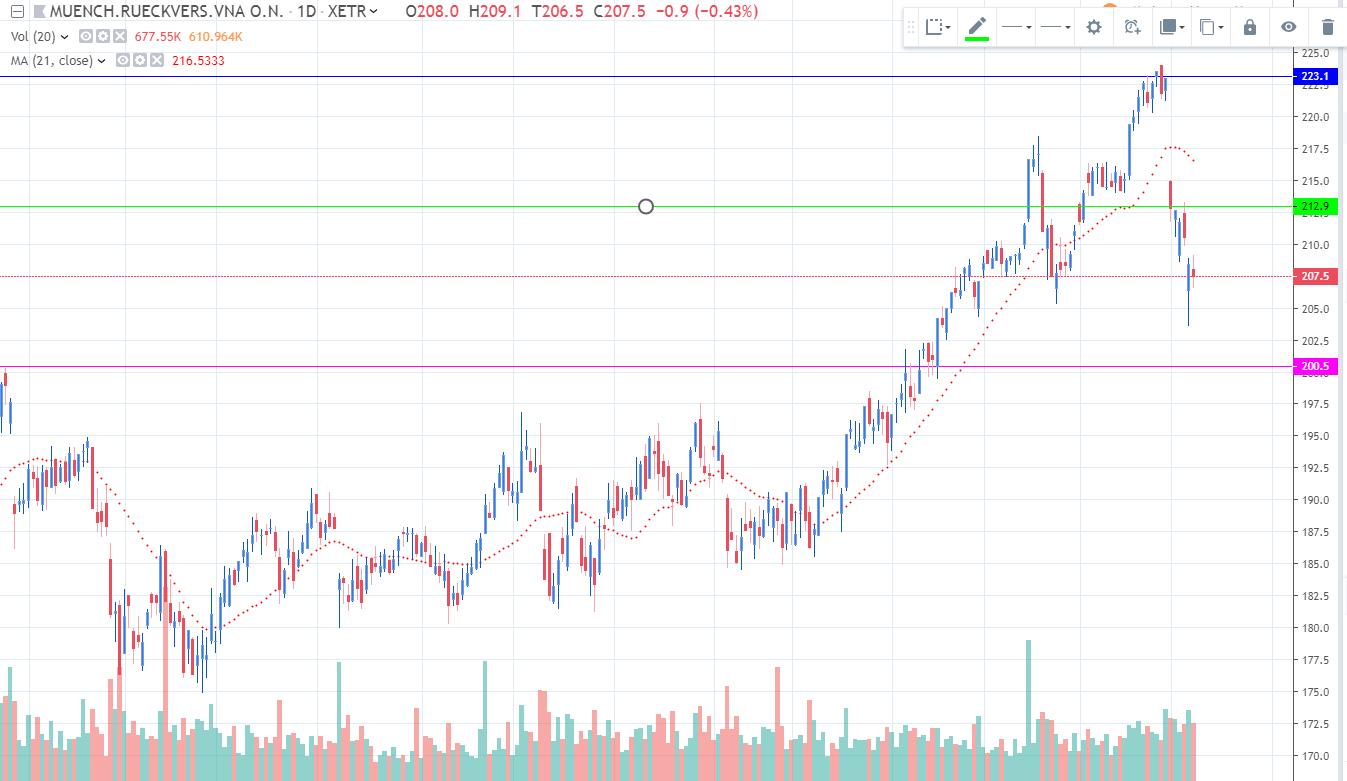 2019-05-09 Munich RE Chart
