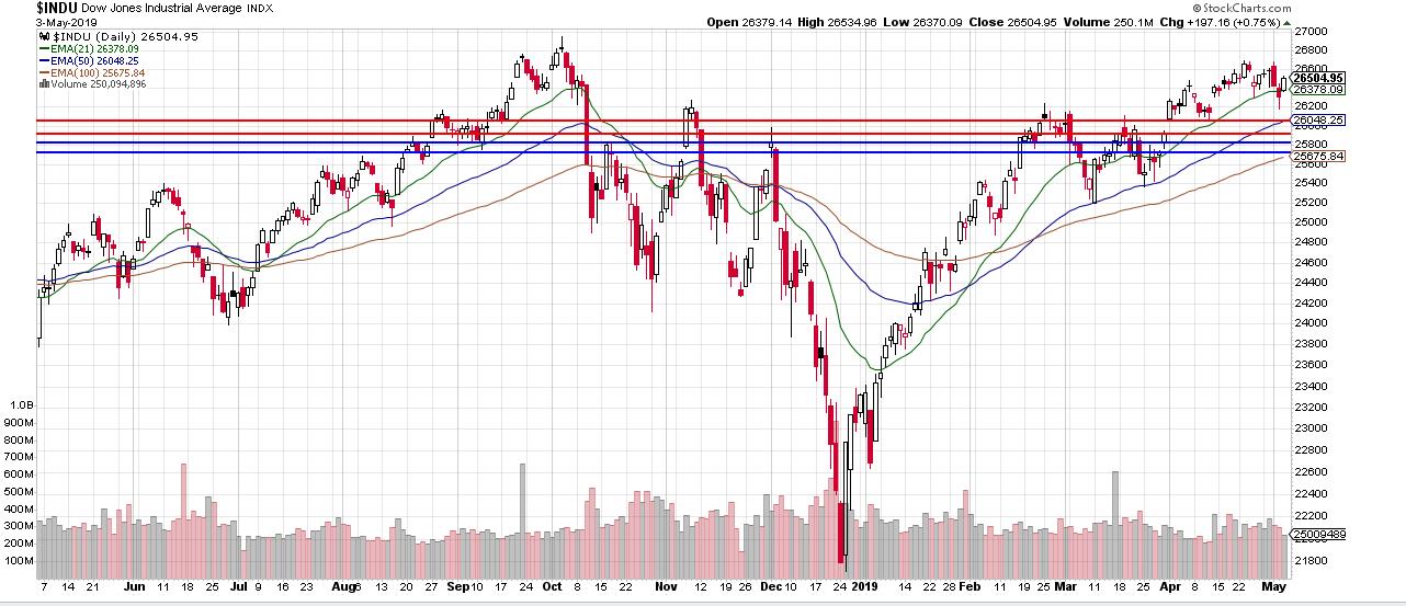 2019-05-06_Dow_Jones