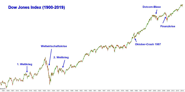 Dow Jones Index 1900-2019-min