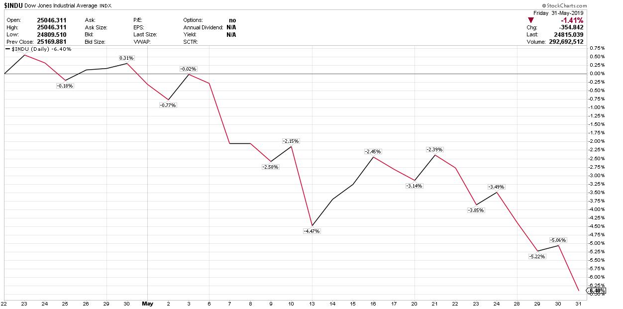 Bis zu einem Bärenmarkt hat der Dow noch 11%