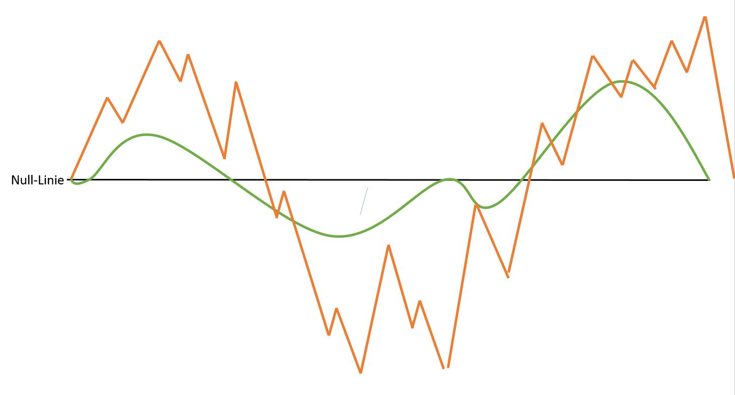 Langfristig orientieren sich Aktienmärkte an fundamentalen Daten.