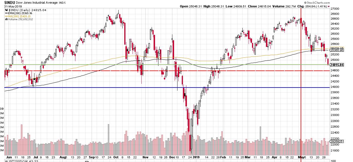 Das technische Bild im Dow Jones hat sich in KW 22 massiv verschlechtert.