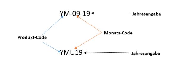 Die Kürzel zum Aufrufen eines Futures bestehen aus den drei Bestandteilen Produkt-Code, Monats-Code und Jahresangabe