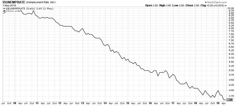 Nach einem kurzen Anstieg der Arbeitslosenquote Anfang 2019 sinkt diese wieder.