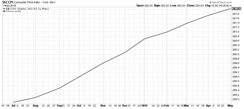 Der Consumer-Price-Index steigt nach wie vor.