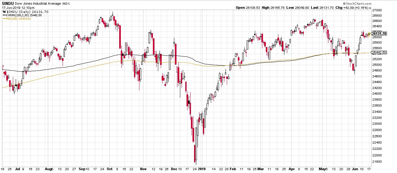 Der Dow notiert aktuell (Stand: 17.06.2019) wieder oberhalb der 200-Tages-Linie.