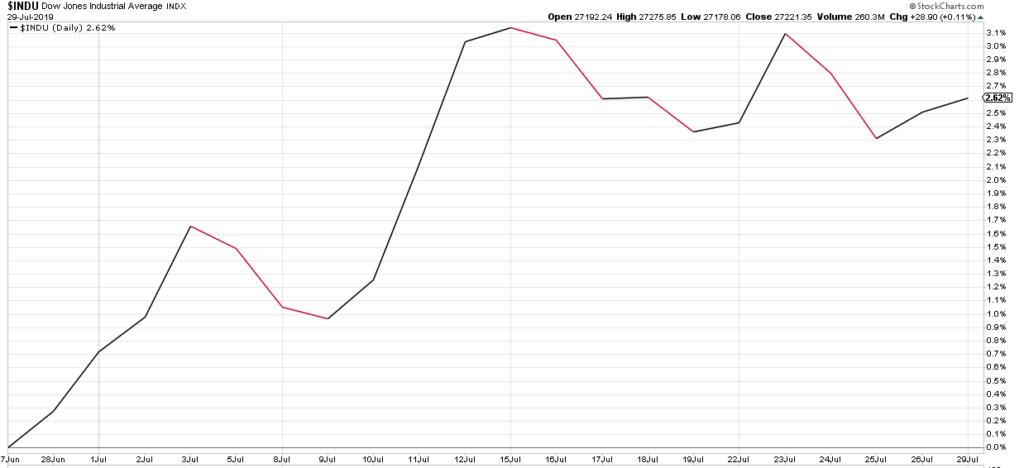 Performance des Dow in den letzten 30 Tagen.