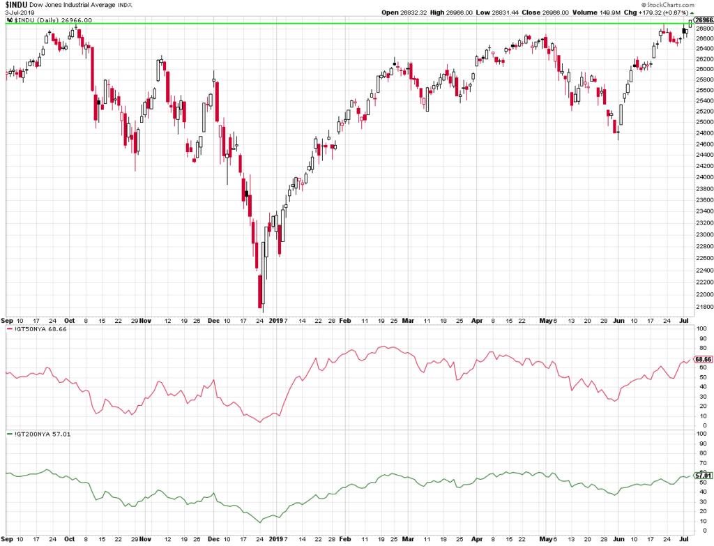 Die Markrbreite im S&P500 steigt mit dem Dow.