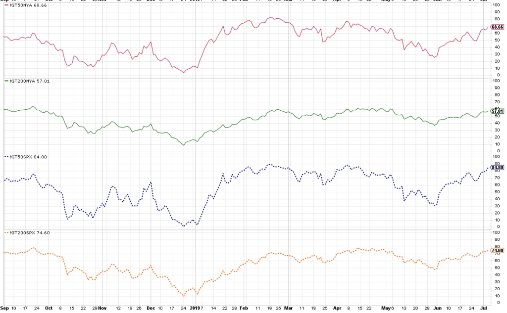 Auch an der gesamten NYSE ist die Marktbreite derzeit positiv.