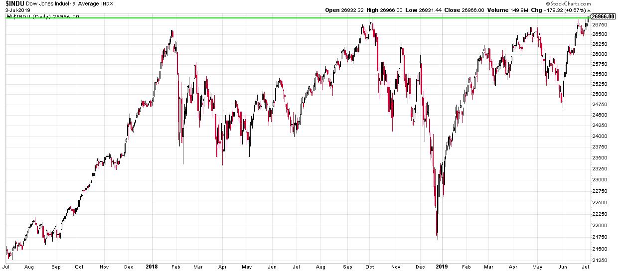 Der Dow ist auf ein neues Rekordhoch gestiegen.