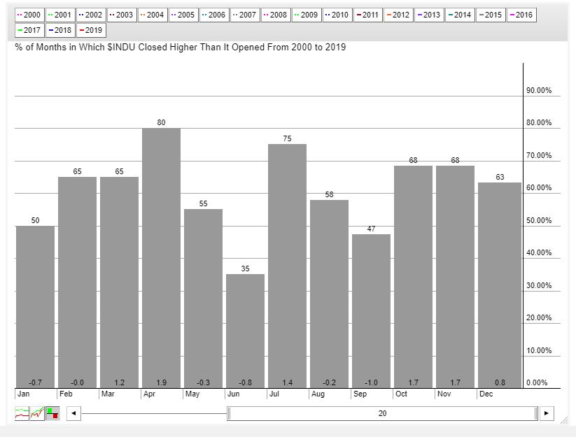 Saisonale Entwicklung des Dow in den letzten 20 Jahren.