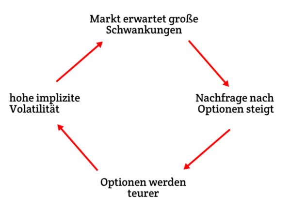 implizite_volatilität_implied_volatility