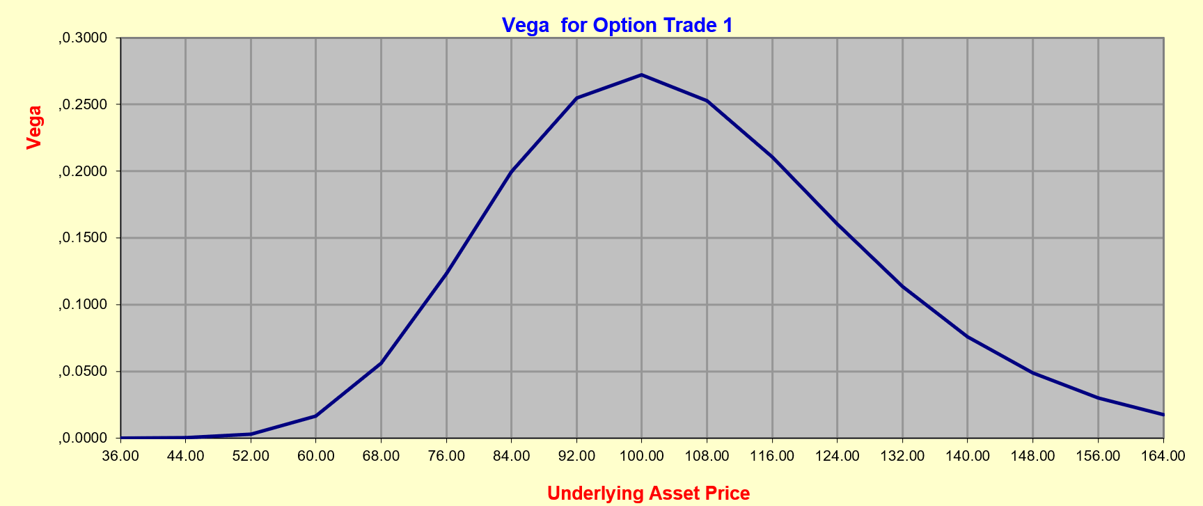 Vega_in_Abhaengigkeit_der_Moneyness