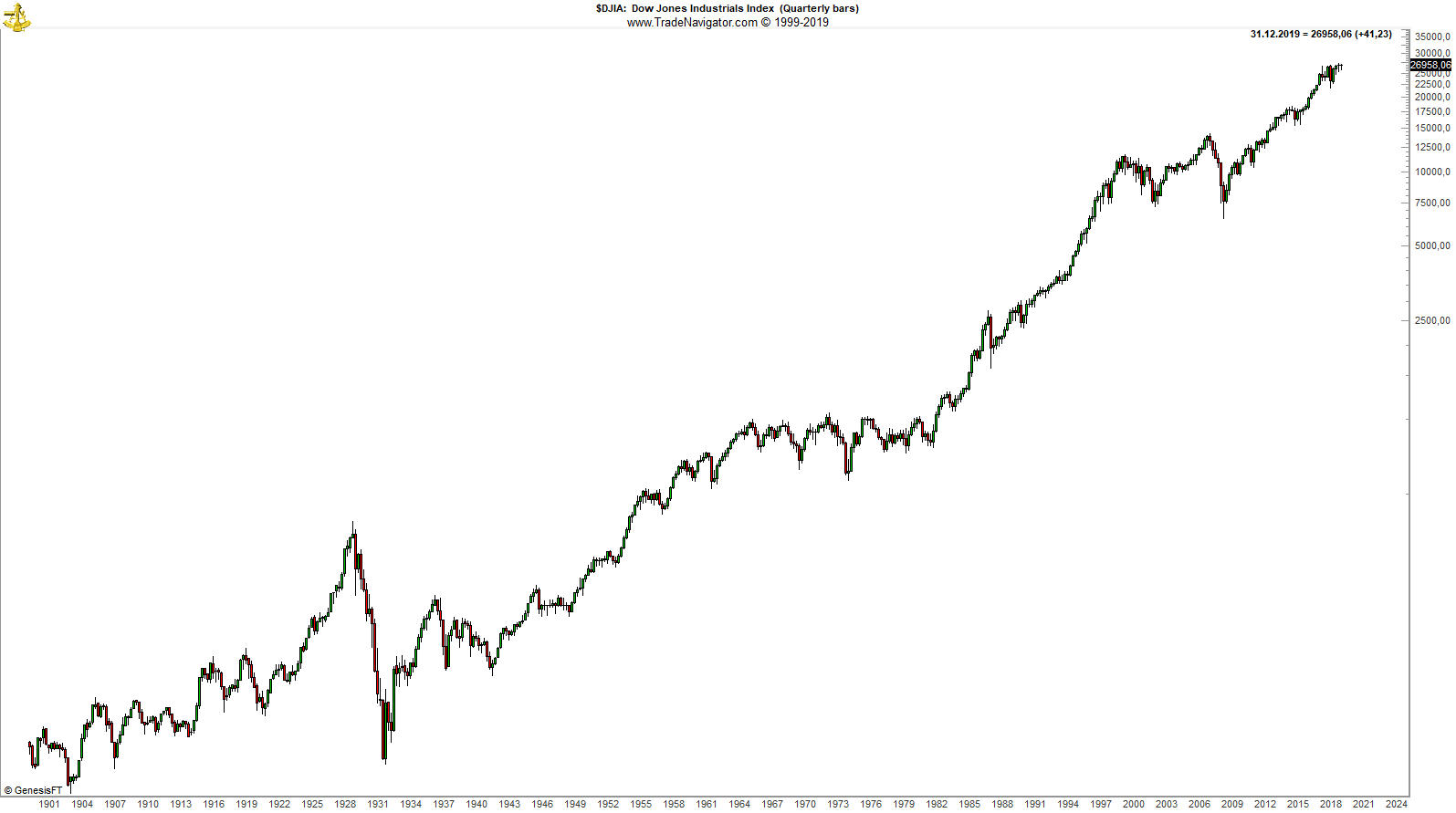 Dow_Jones_Industrial_Average_Quaterly