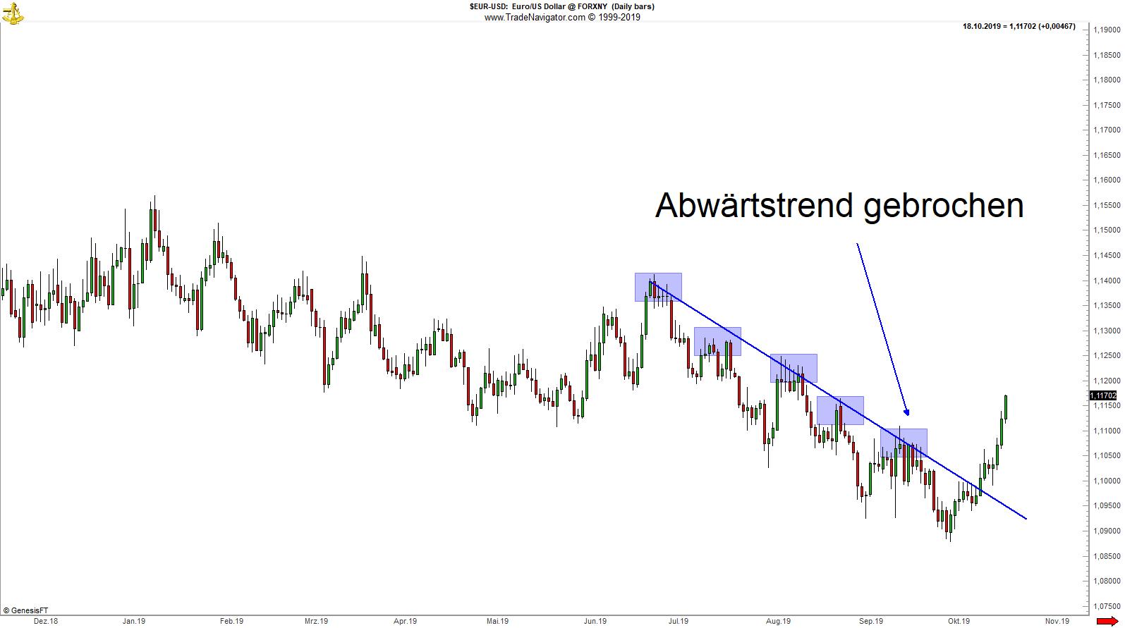 EUR_USD_Abwaertstrend_gebrochen