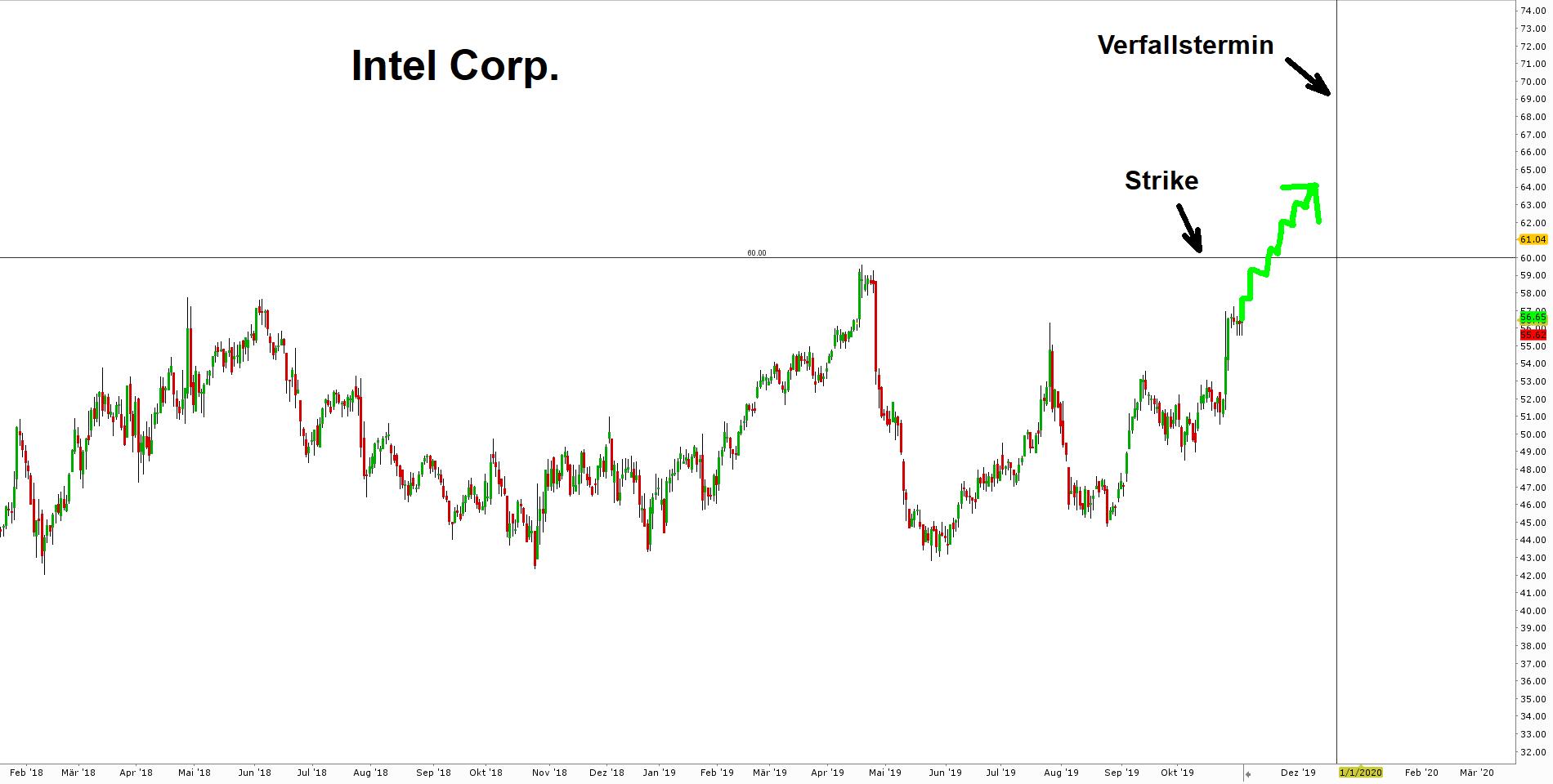 Beispiel_Long_Call_Chart_Intel_Aktie