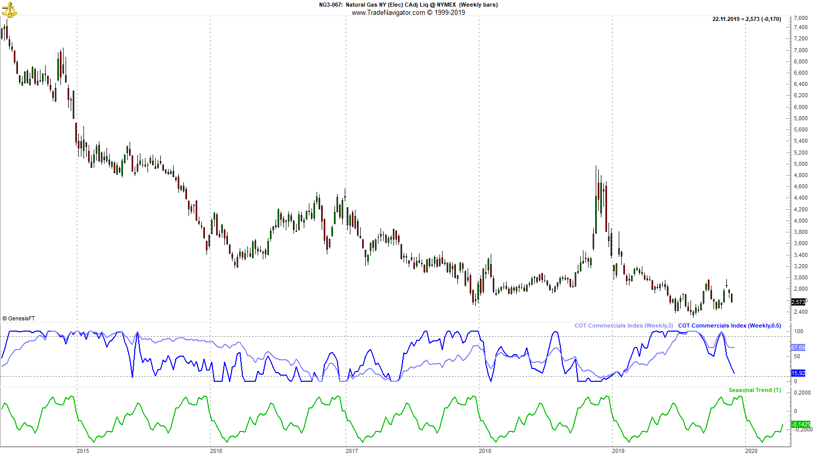 Natural_Gas_Weekly-min