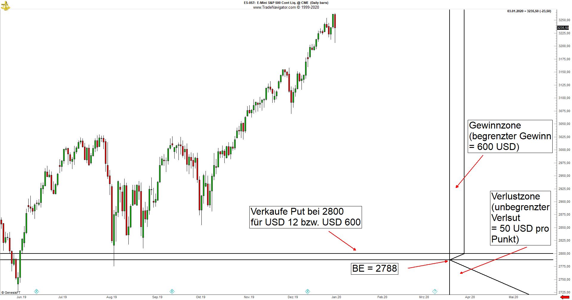 Short_Put_GuV_Chart_ES