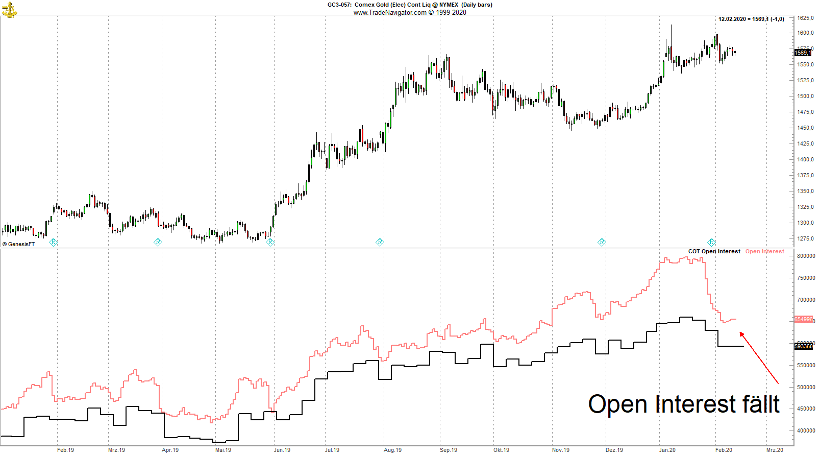 Gold_Open Interest
