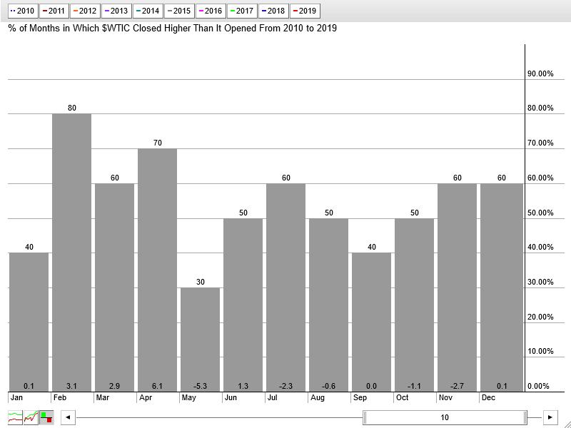 Saisonalitaet_Monate_10_Jahre