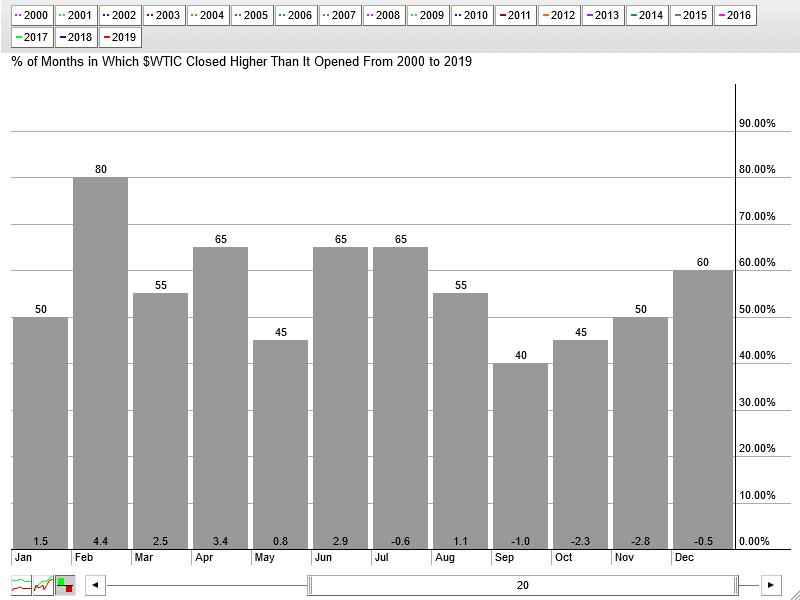 Saisonalitaet_Monate_20_Jahre