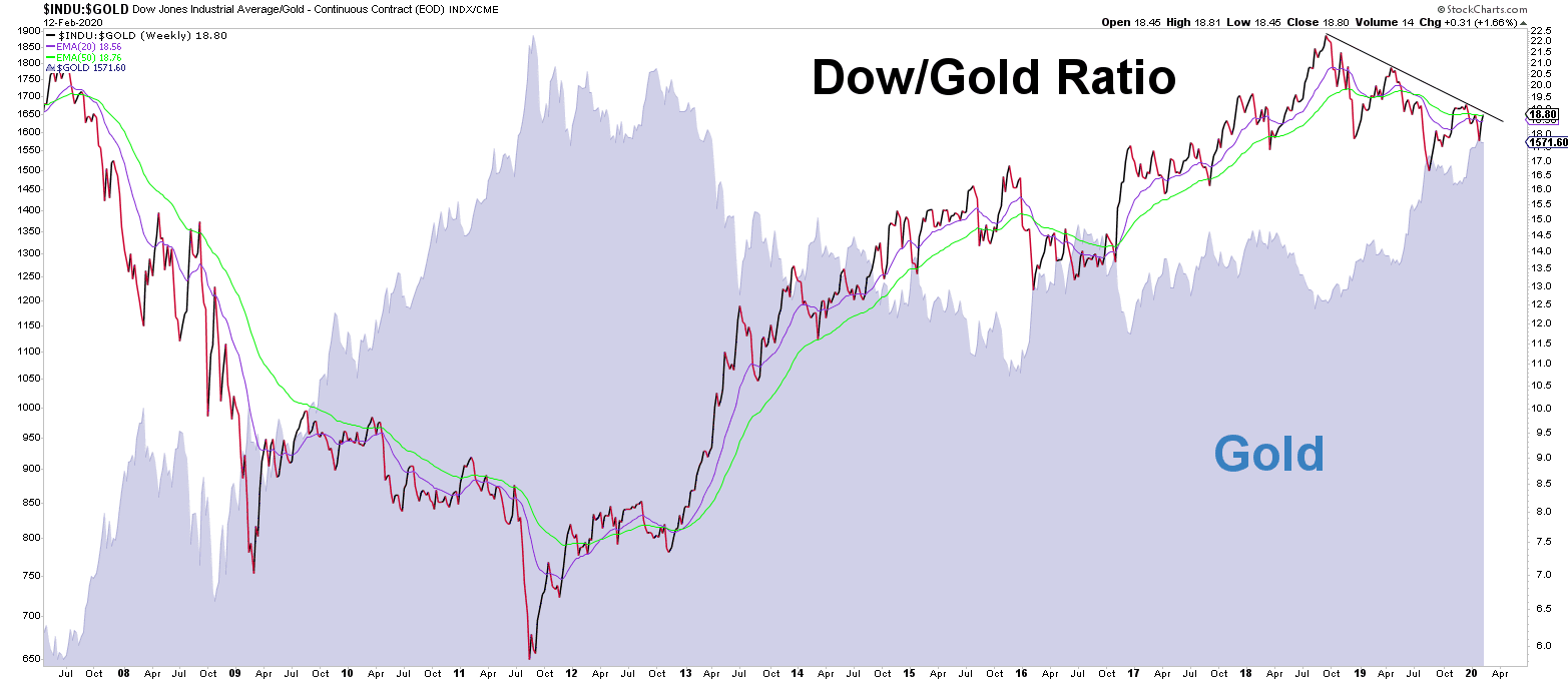 dow_gold_ratio