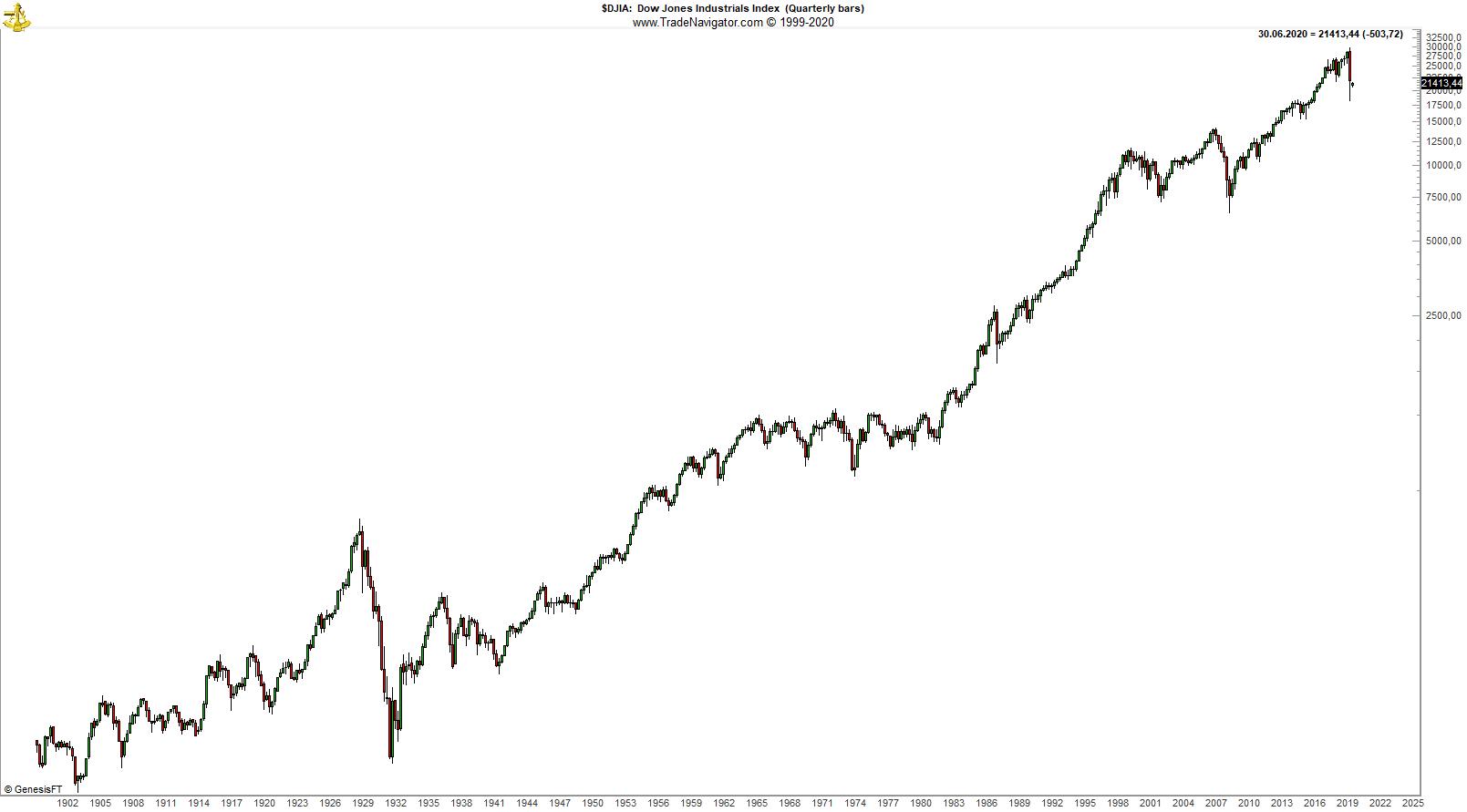 Dow_Jones_1900-2020