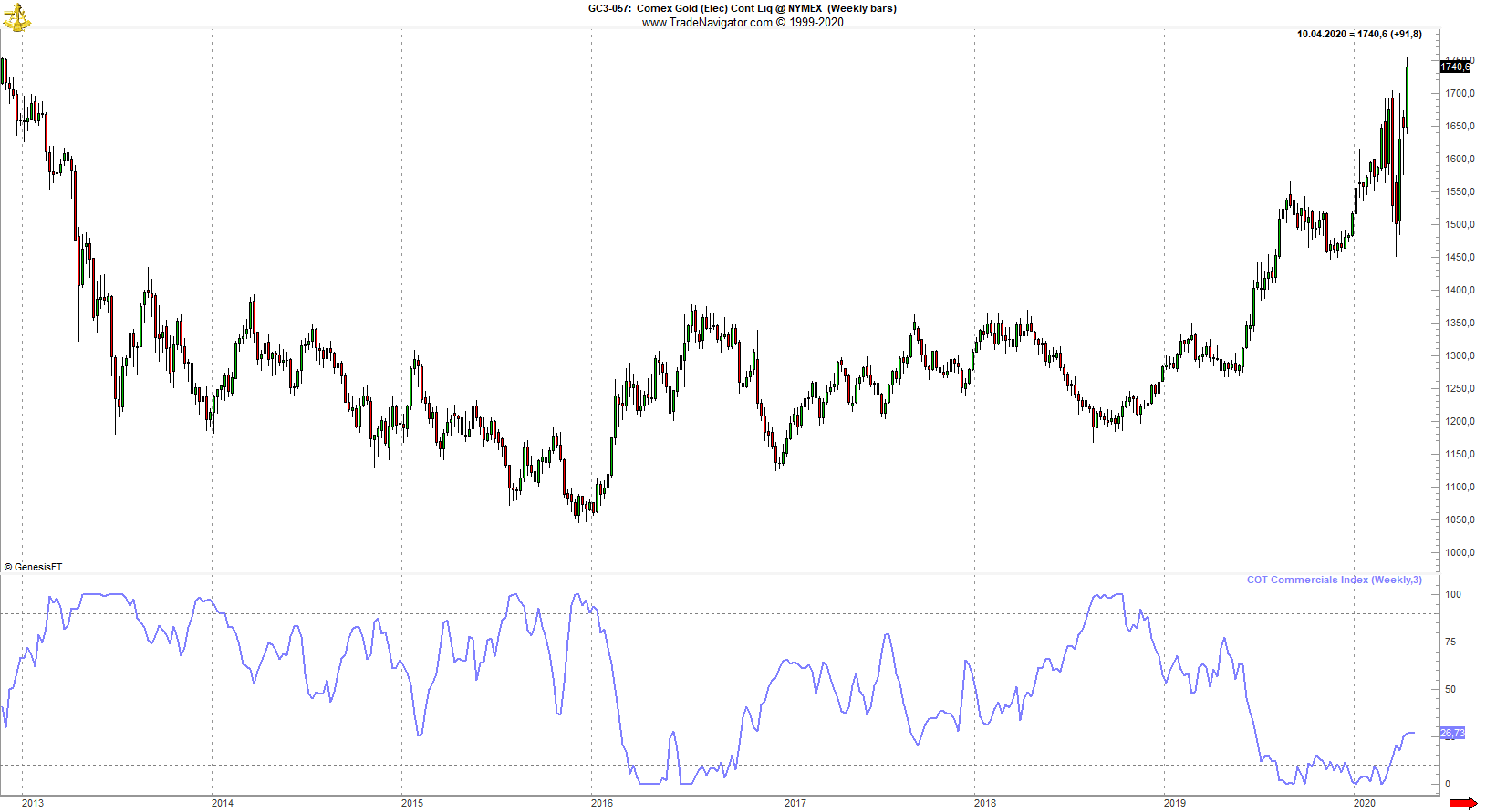 Gold Commitments Of Traders Commercials Index Chartanalyse