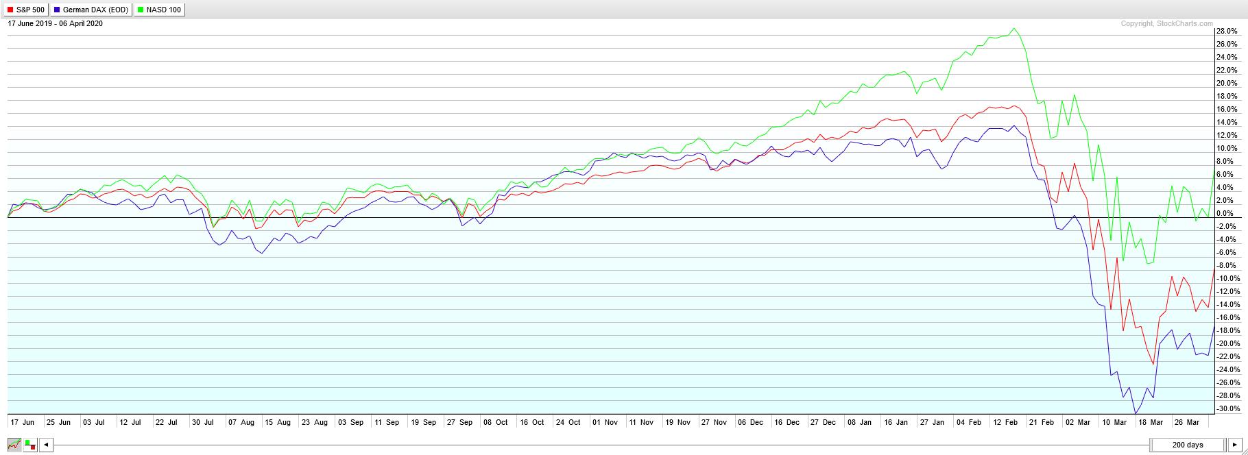Performance_Chart_SP_500_Nasdaq_100_DAX