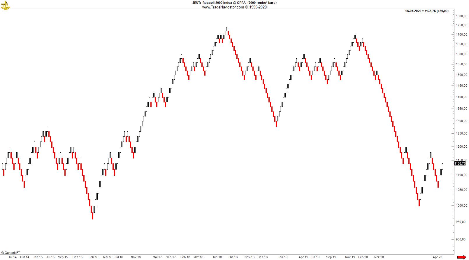 Renko_Chart