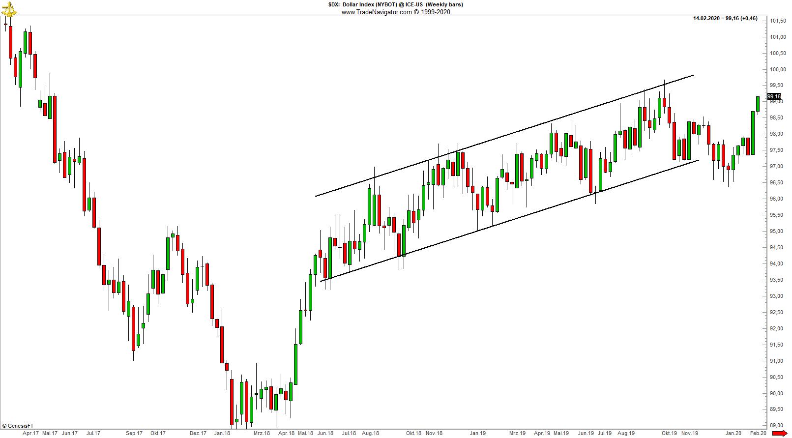 Trendkanal_US_Dollar